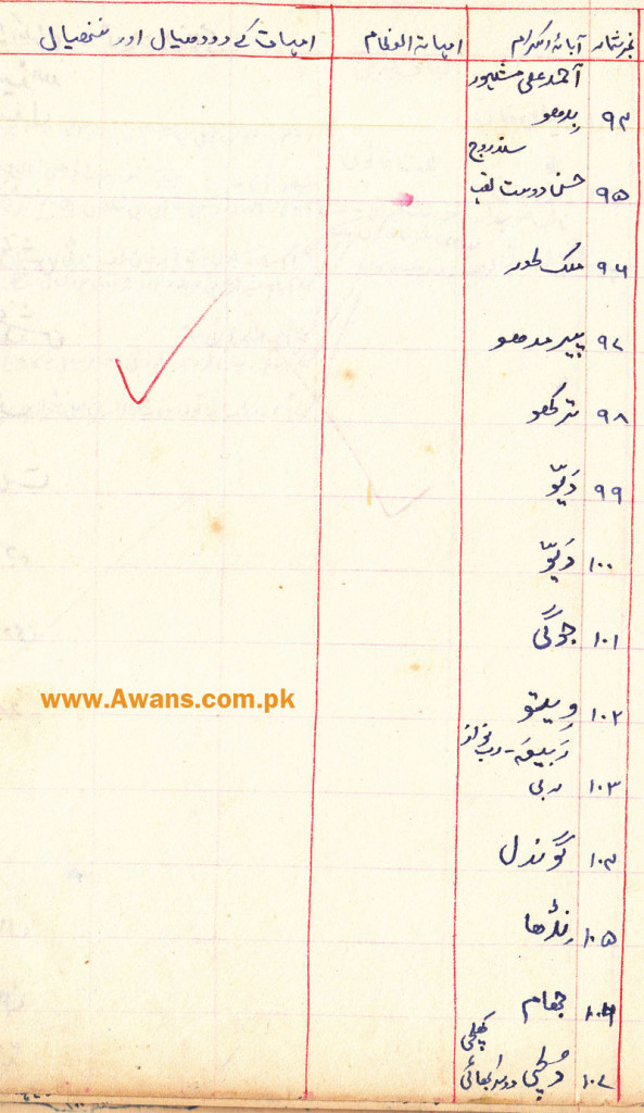 Gul Muhammad Awan Shajra Wrote his shajra and Awans of Khabeki. Some people edit shajra and claimed that This is original. Here is hand written shajra of Gul Muhammad Awan